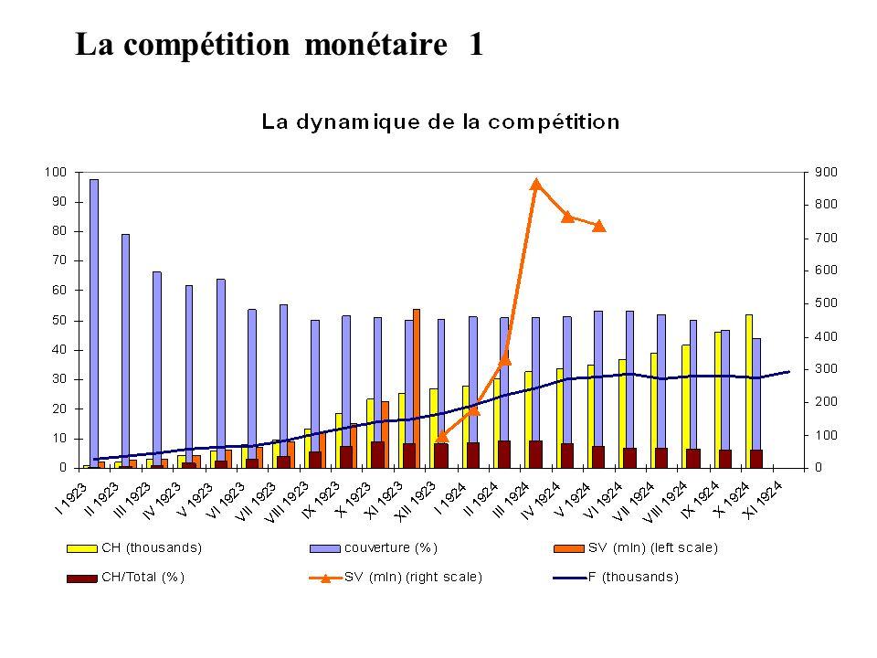 La compétition monétaire 1