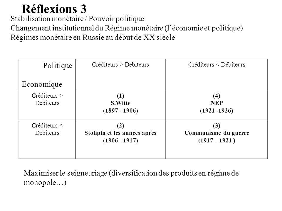 Réflexions 3 Stabilisation monétaire / Pouvoir politique Changement institutionnel du Régime monétaire (léconomie et politique) Régimes monétaire en R