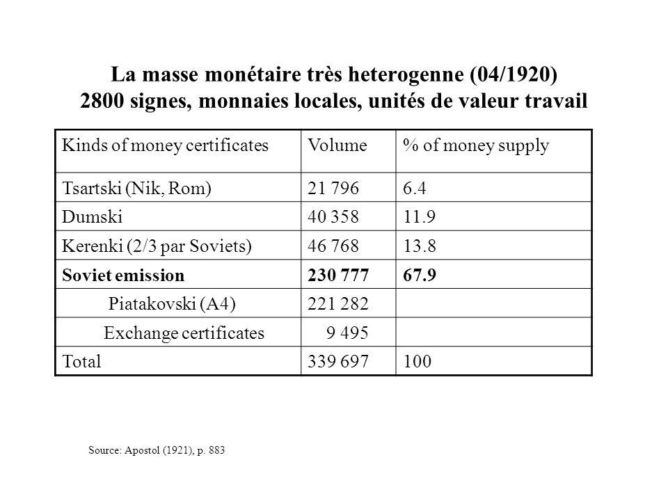 Kinds of money certificatesVolume% of money supply Tsartski (Nik, Rom)21 7966.4 Dumski40 35811.9 Kerenki (2/3 par Soviets)46 76813.8 Soviet emission23