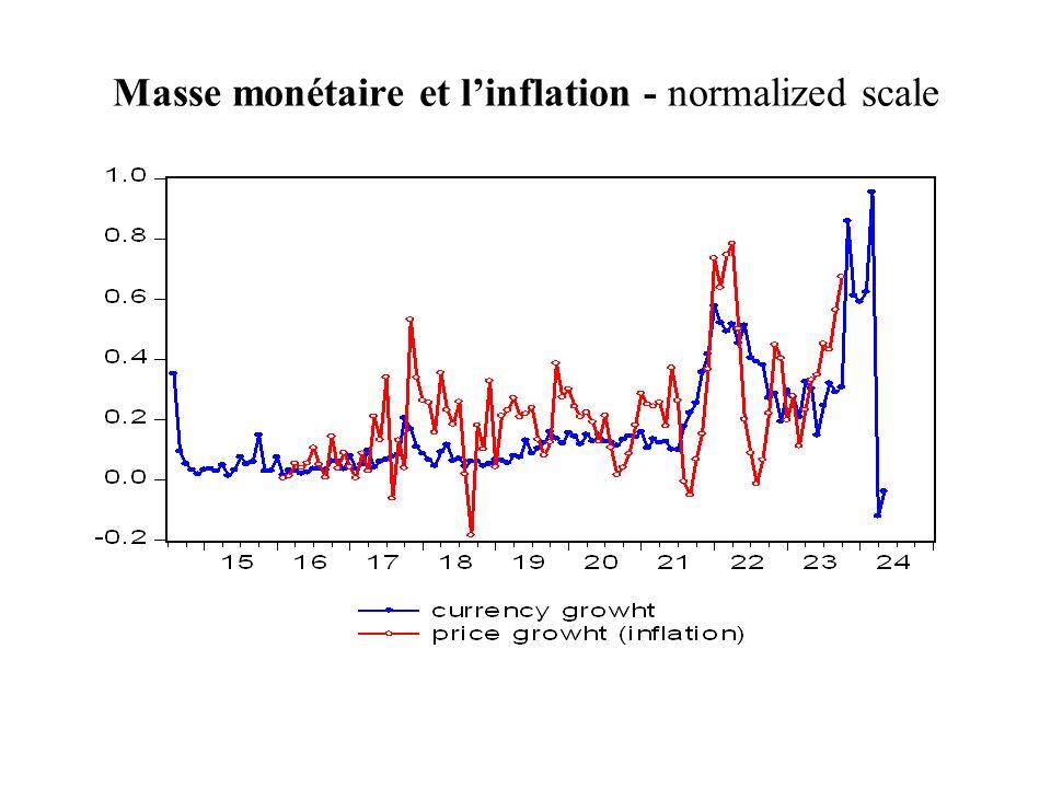 Masse monétaire et linflation - normalized scale