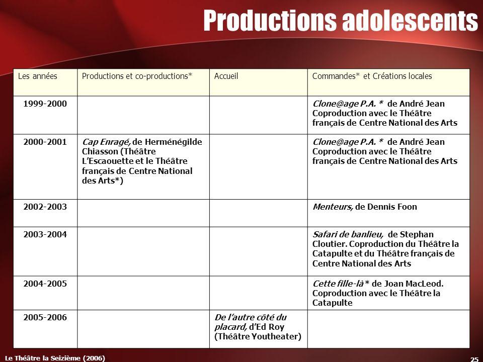 Le Théâtre la Seizième (2006) 25 Productions adolescents Les annéesProductions et co-productions*AccueilCommandes* et Créations locales 1999-2000Clone@age P.A.