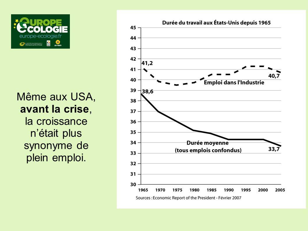 Même aux USA, avant la crise, la croissance nétait plus synonyme de plein emploi.