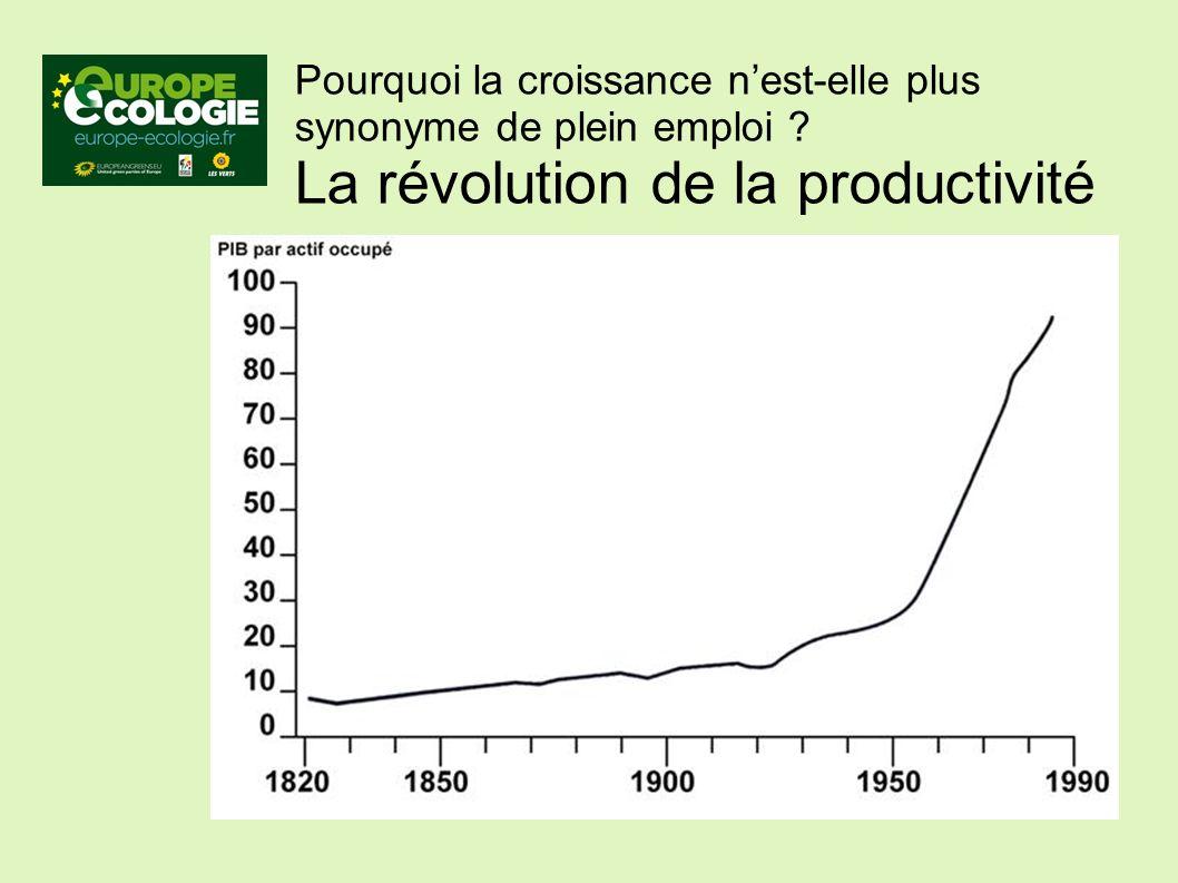 Pourquoi la croissance nest-elle plus synonyme de plein emploi La révolution de la productivité