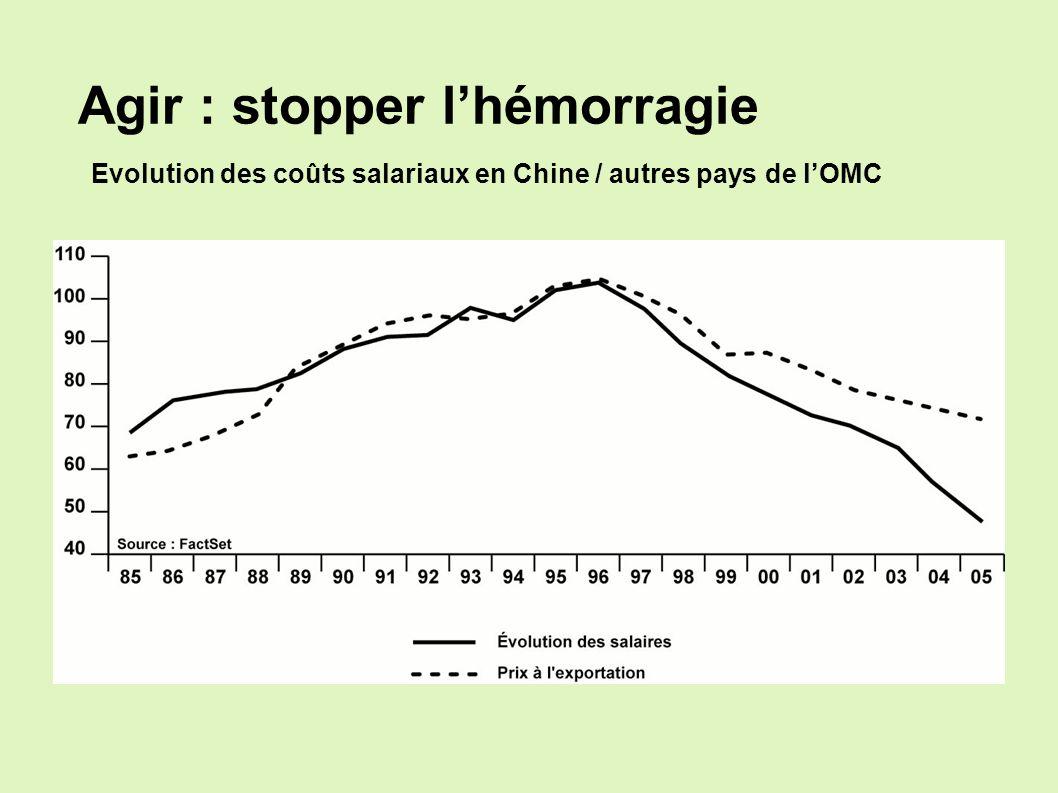 Agir : stopper lhémorragie Evolution des coûts salariaux en Chine / autres pays de lOMC