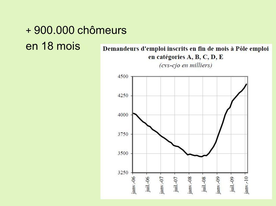 + 900.000 chômeurs en 18 mois