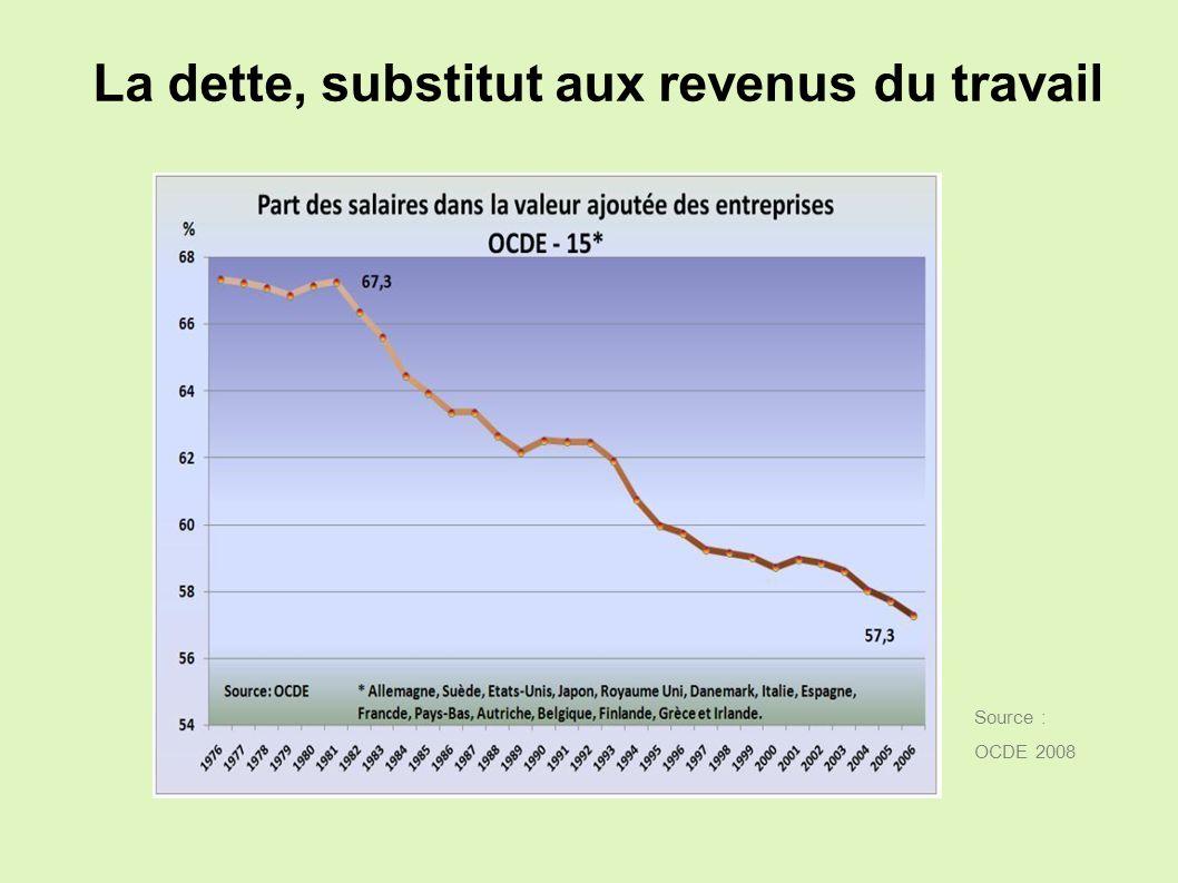 Agir : stopper lhémorragie Gravité de la récession Evolution du chômage Allemagne - 5 % + 220.000 France - 2,3 % + 900.000 > développer le KurzArbeit, > améliorer le revenu et laccompagnement des chômeurs et précaires,