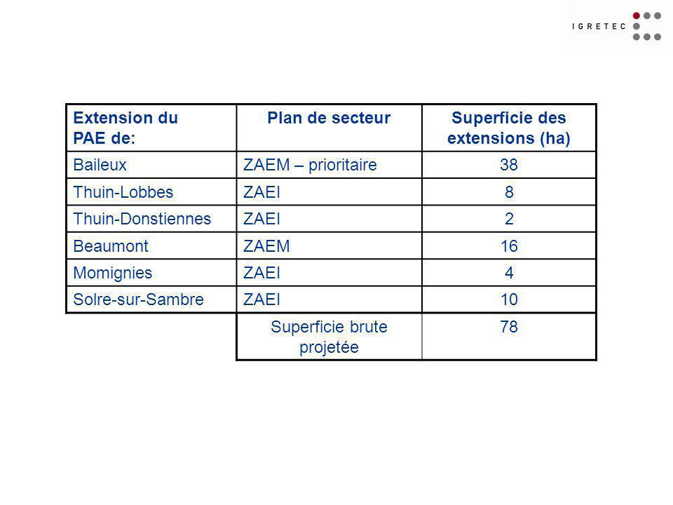 Extension du PAE de: Plan de secteurSuperficie des extensions (ha) BaileuxZAEM – prioritaire38 Thuin-LobbesZAEI8 Thuin-DonstiennesZAEI2 BeaumontZAEM16 MomigniesZAEI4 Solre-sur-SambreZAEI10 Superficie brute projetée 78