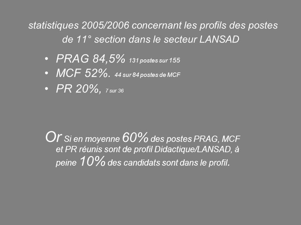 statistiques 2005/2006 concernant les profils des postes de 11° section dans le secteur LANSAD PRAG 84,5% 131 postes sur 155 MCF 52%. 44 sur 84 postes