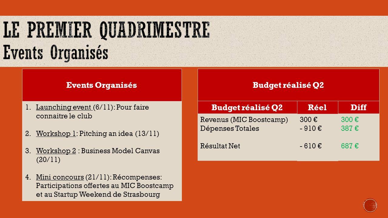 1.Launching event 2.0 (13/2): Pour faire connaitre le club 2.Workshop 1: Desing Thinking (27/2) 3.Workshop 2: What an entrepreneur should do before launching a start-up (12/3) 4.Workshop 3 : Business Model Canvas & Pimento Map (26/3) 5.Conférence 1: Démarches liées à la création dune entreprise (2/4) 6.Conférence 2: Training session about the legal aspects of running an online business 7.Mini-concours: TBD Events OrganisésBudget réalisé Q2 Revenus (MIC Boostcamp) Dépenses Totales Résultat Net 300 - 509 - 209 Budget réalisé Q2RéelDiff Prév.