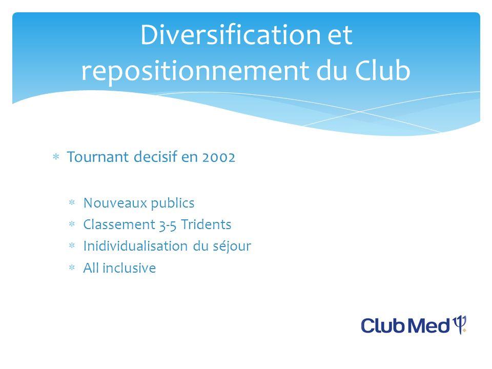 Tournant decisif en 2002 Nouveaux publics Classement 3-5 Tridents Inidividualisation du séjour All inclusive Diversification et repositionnement du Club