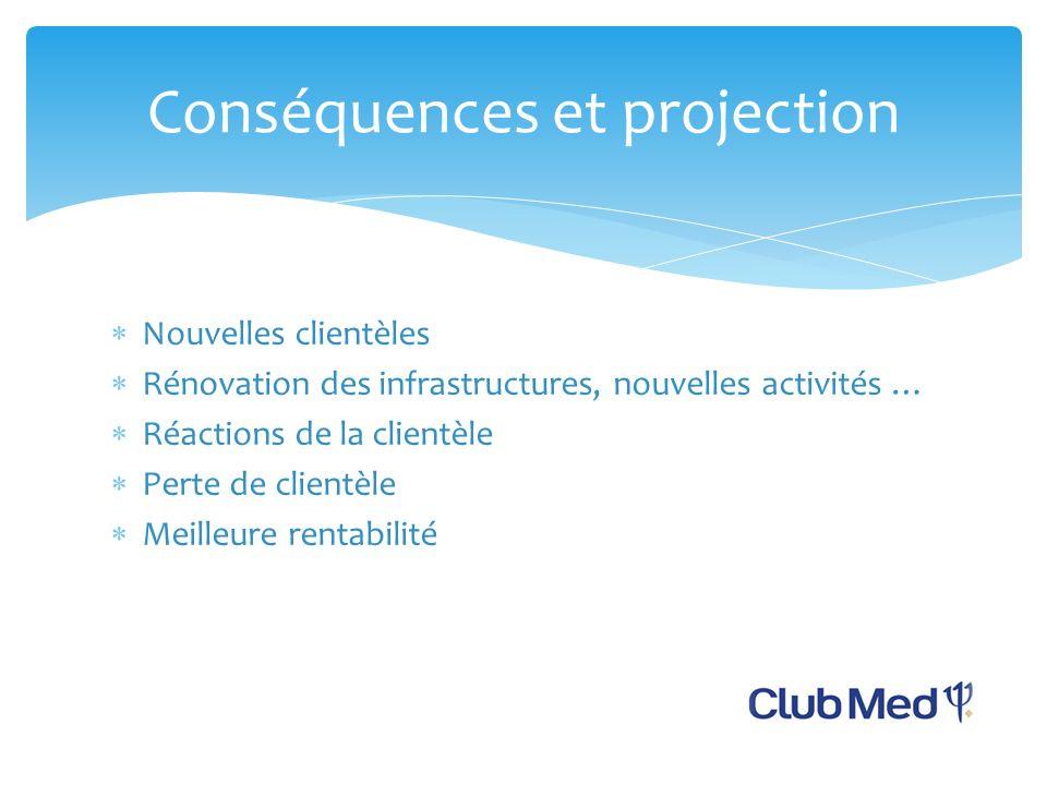 Nouvelles clientèles Rénovation des infrastructures, nouvelles activités … Réactions de la clientèle Perte de clientèle Meilleure rentabilité Conséquences et projection