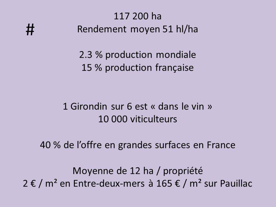 # 117 200 ha Rendement moyen 51 hl/ha 2.3 % production mondiale 15 % production française 1 Girondin sur 6 est « dans le vin » 10 000 viticulteurs 40