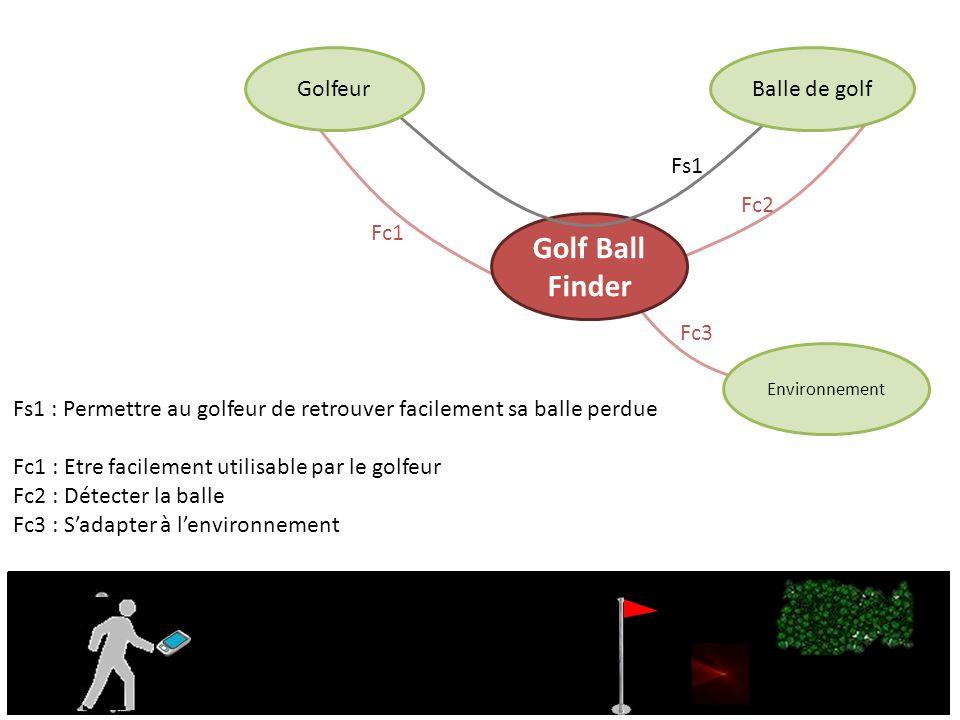 Balle de golf Utilisateur Boitier Golf Ball Finder Terrain de Golf Environnement Fc1 : Etre détectée par le boîtier Fc2 : Sadapter à lenvironnement (Herbe, eau…) Fc3 : Résister aux chocs entre la balle et le club de golf Fc4 : Résister aux chocs entre la balle et le terrain Alimentation Fs1 Fs2 Fs3 Fc1 Fc2 Fc3 Fc4 Fs1 : Permettre au golfeur de retrouver facilement sa balle perdue grâce au boitier Fs2 : Recharger la batterie grâce au choc fourni par le club de golf Fs3 : Recharger la batterie grâce aux rebonds sur le terrain Club de golf