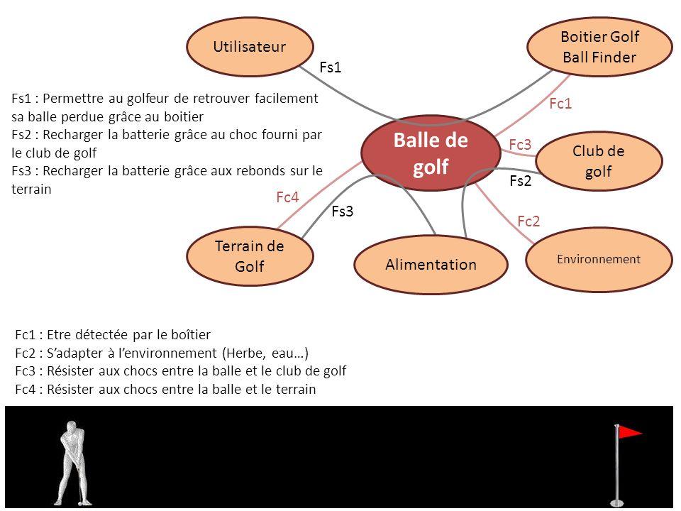 Balle de golf Utilisateur Boitier Golf Ball Finder Terrain de Golf Environnement Fc1 : Etre détectée par le boîtier Fc2 : Sadapter à lenvironnement (H
