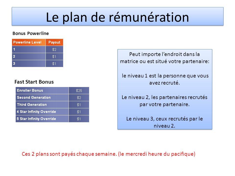 Le plan de rémunération Bonus Powerline Fast Start Bonus Peut importe lendroit dans la matrice ou est situé votre partenaire: le niveau 1 est la personne que vous avez recruté.