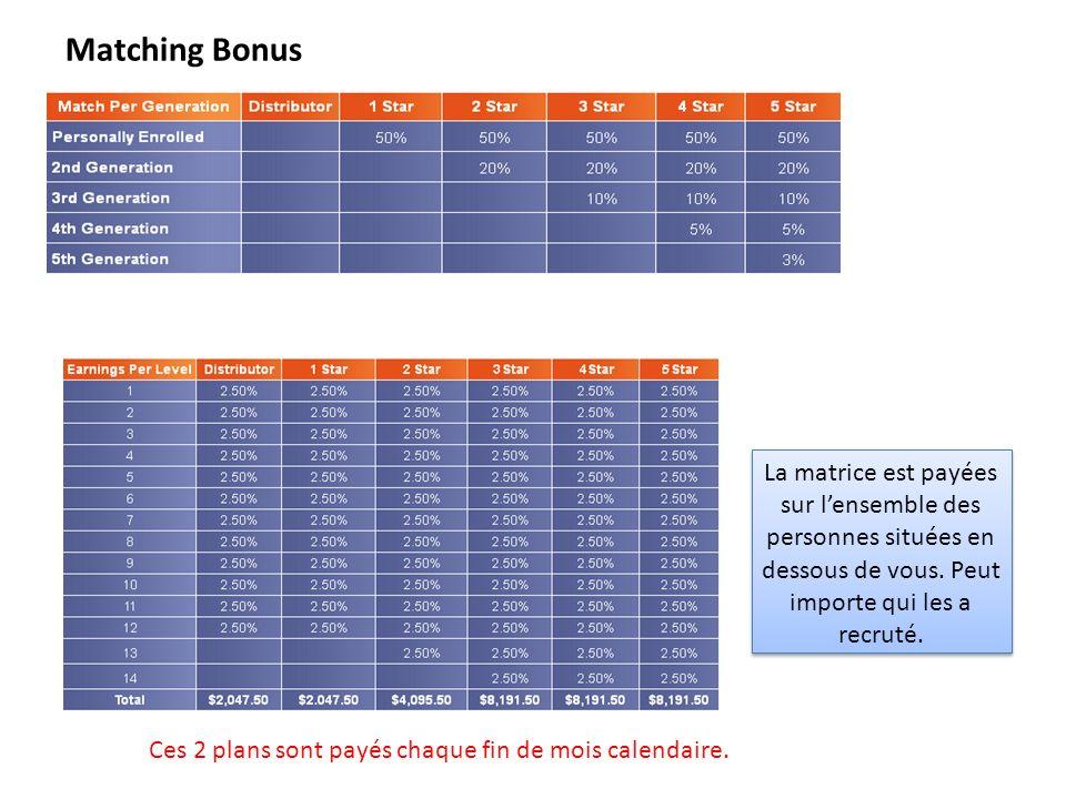 Matching Bonus Commissions matrice Ces 2 plans sont payés chaque fin de mois calendaire.