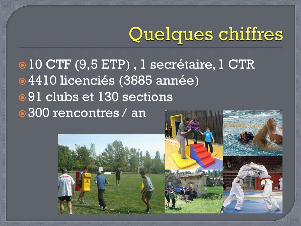 10 CTF (9,5 ETP), 1 secrétaire, 1 CTR 4410 licenciés (3885 année) 91 clubs et 130 sections 300 rencontres / an