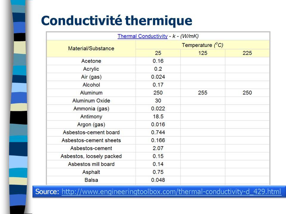 Conductivité thermique Source: http://www.engineeringtoolbox.com/thermal-conductivity-d_429.htmlhttp://www.engineeringtoolbox.com/thermal-conductivity