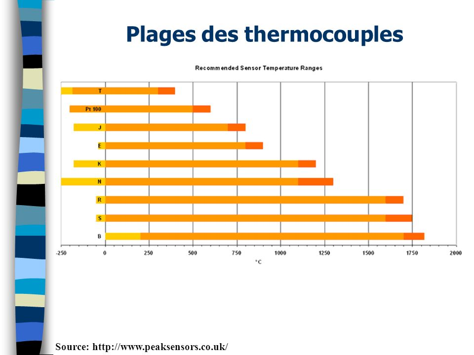 Plages des thermocouples Source: http://www.peaksensors.co.uk/