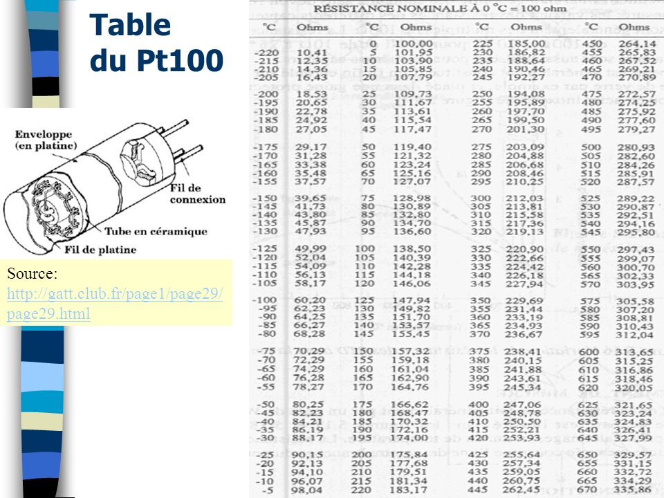 Table du Pt100 Source: http://gatt.club.fr/page1/page29/ page29.html http://gatt.club.fr/page1/page29/ page29.html