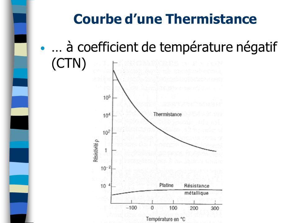 … à coefficient de température négatif (CTN) Courbe dune Thermistance