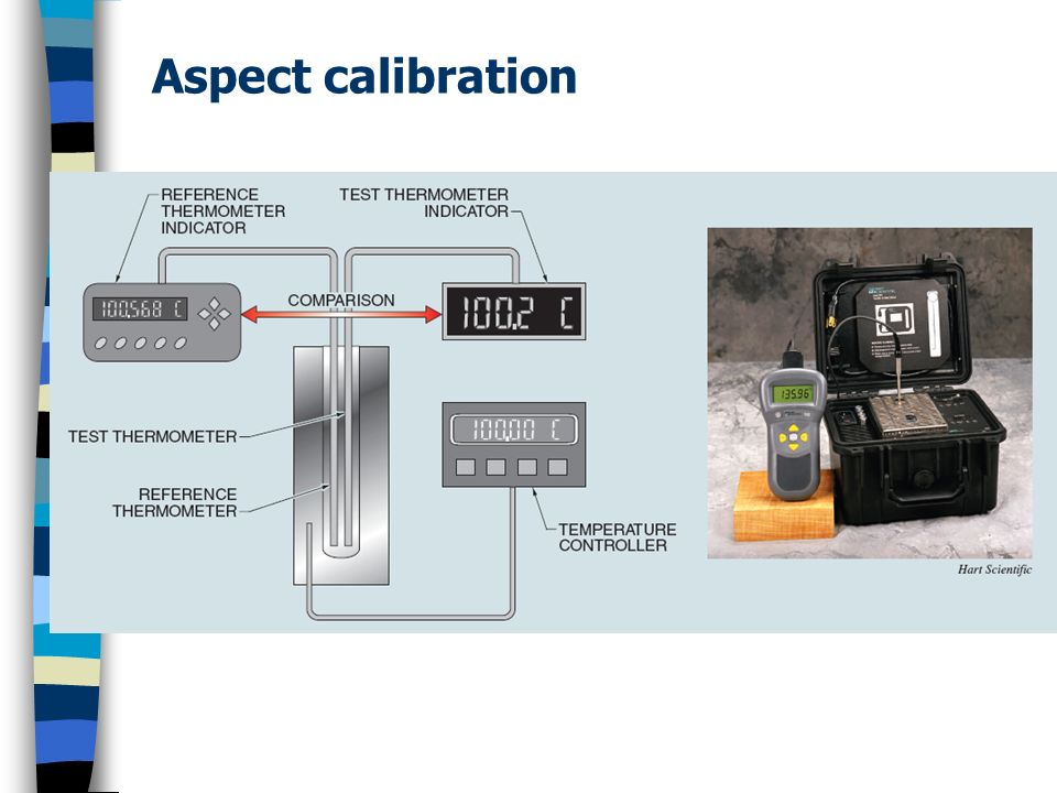 Aspect calibration