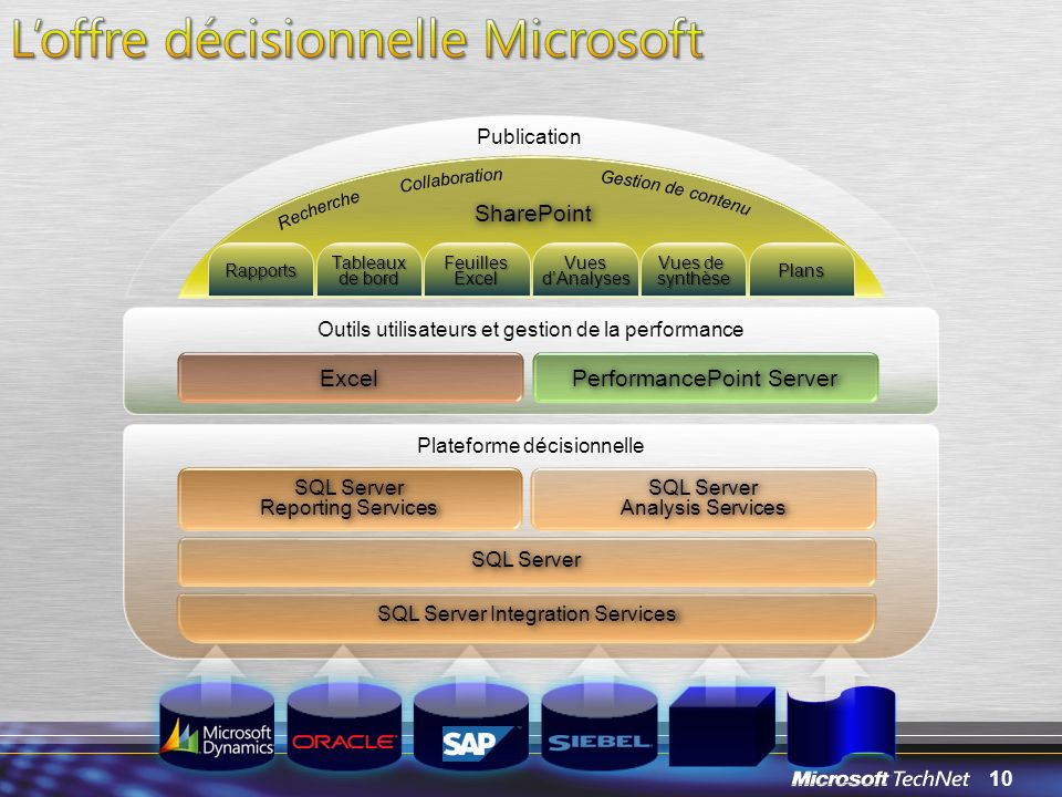 10 Outils utilisateurs et gestion de la performance Excel PerformancePoint Server Plateforme décisionnelle SQL Server Reporting Services SQL Server An