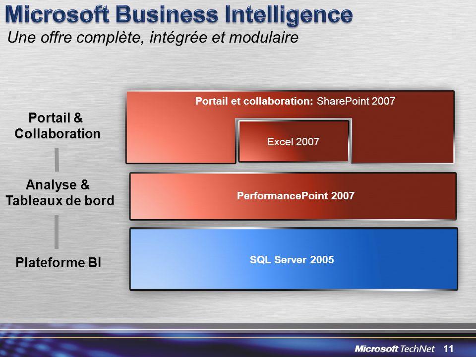 11 Portail et collaboration: SharePoint 2007 SQL Server 2005 PerformancePoint 2007 Excel 2007 Plateforme BI Analyse & Tableaux de bord Une offre compl
