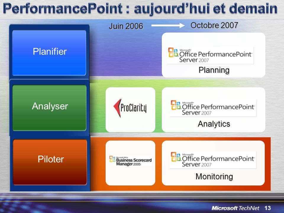 13 Planifier Analyser Piloter Juin 2006 Octobre 2007 Planning Analytics Monitoring