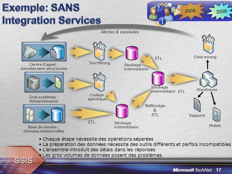 17 Centre dappel : données semi structurées Gros systèmes : fichiers binaires Base de donées : données relationnelles ETL Warehouse Rapports Mobile Da