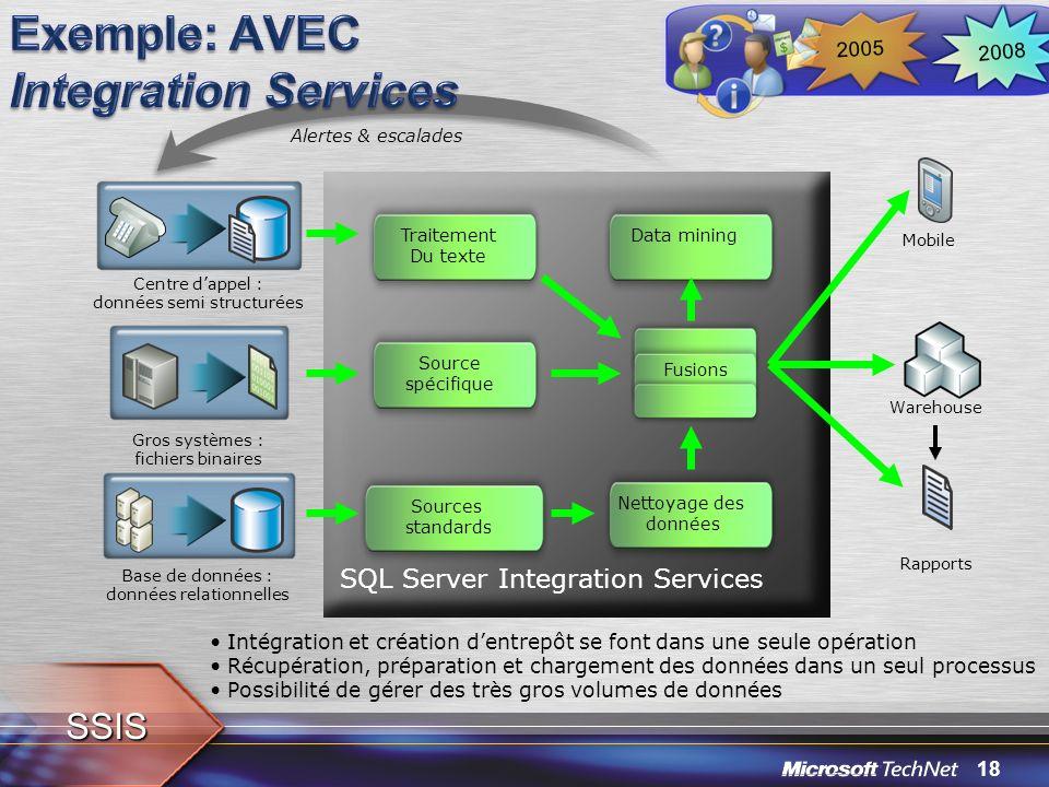 18 Centre dappel : données semi structurées Gros systèmes : fichiers binaires Base de données : données relationnelles Alertes & escalades Intégration
