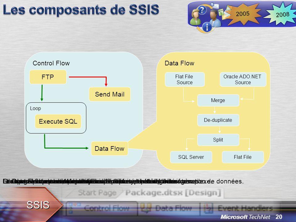 20 2008 2005 Control Flow Data Flow Les données peuvent ensuite être partitionnées et séparées… Loop FTP Execute SQL Data Flow Send Mail Flat File Sou