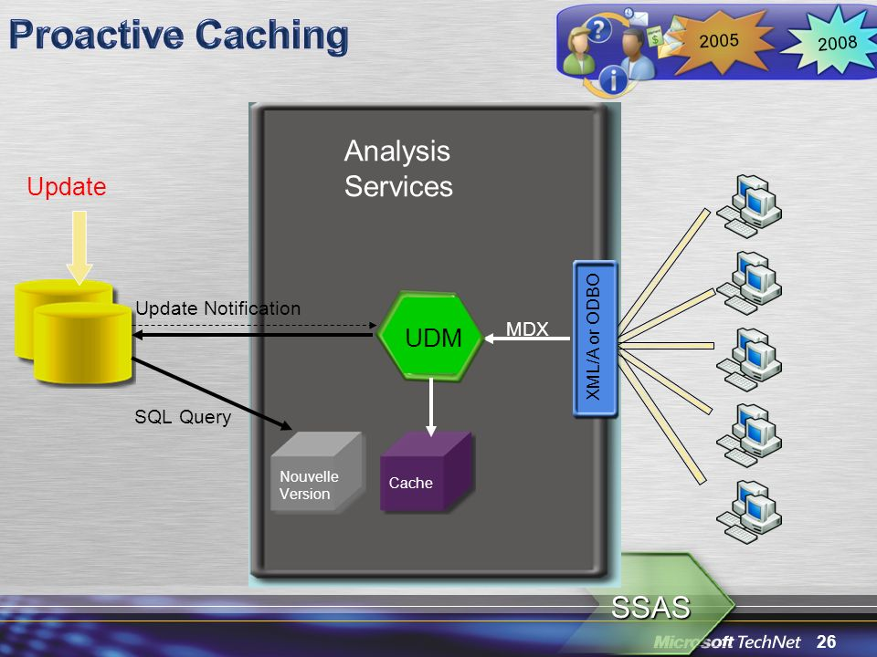 26 SSAS Analysis Services MDX UDM Cache XML/A or ODBO Nouvelle Version 2008 2005 Update SQL Query Update Notification