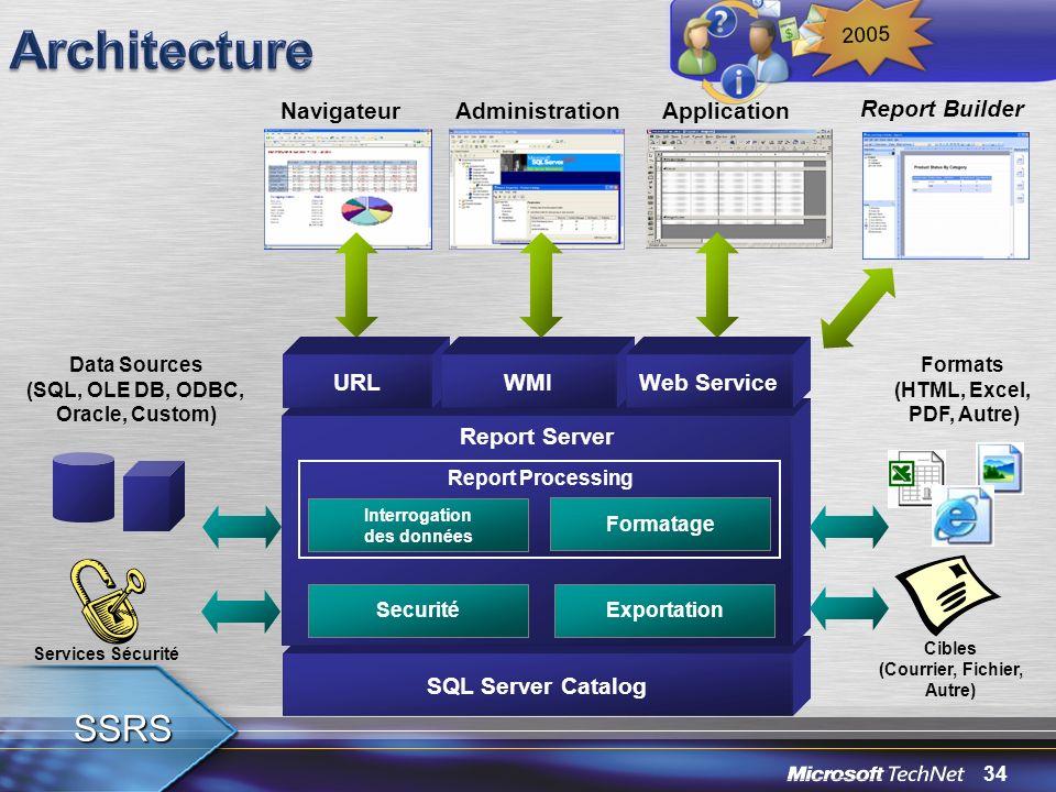 34 2005 SQL Server Catalog Report Server Exportation Cibles (Courrier, Fichier, Autre) Services Sécurité Securité Data Sources (SQL, OLE DB, ODBC, Ora