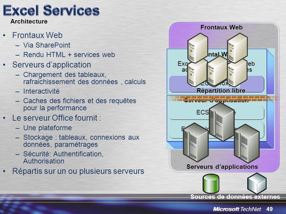 49 Frontal Web Excel web access Excel web services ECS Proxy Frontaux Web –Via SharePoint –Rendu HTML + services web Serveurs dapplication –Chargement