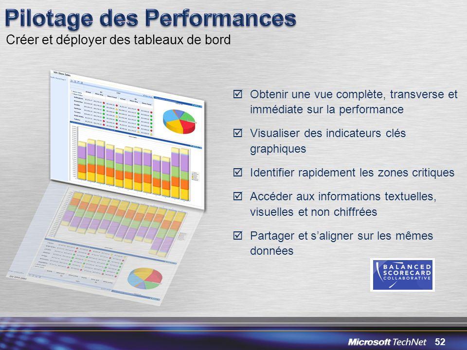 52 Obtenir une vue complète, transverse et immédiate sur la performance Visualiser des indicateurs clés graphiques Identifier rapidement les zones cri