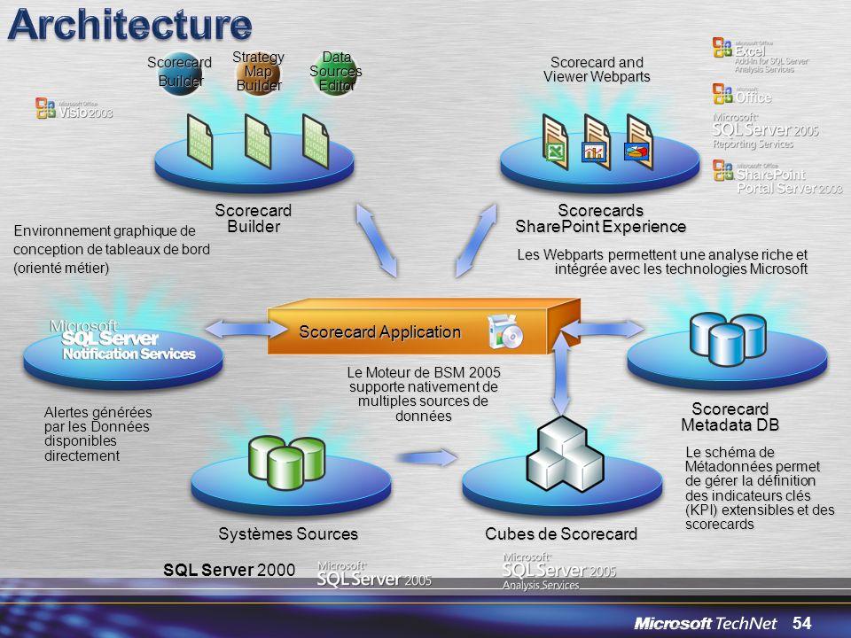 54 Strategy Map Builder Scorecard Builder Data Sources Editor ScorecardBuilder Scorecard and Viewer Webparts Le Moteur de BSM 2005 supporte nativement