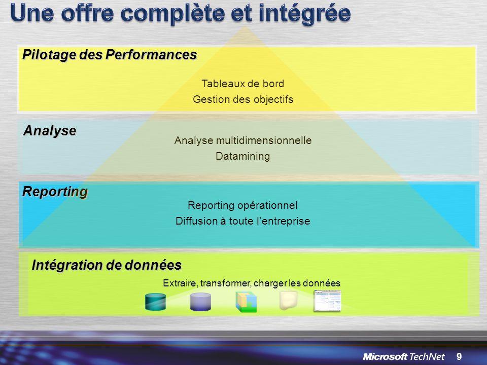9 Intégration de données Analyse multidimensionnelle Datamining Analyse Reporting Tableaux de bord Gestion des objectifs Pilotage des Performances Rep