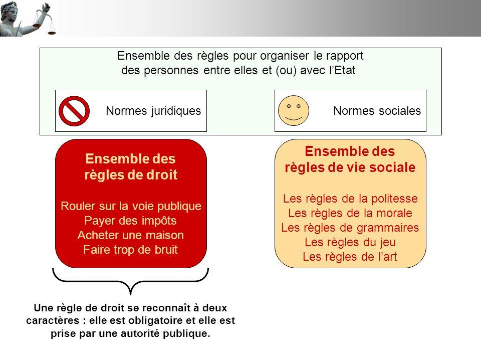 Ensemble des règles pour organiser le rapport des personnes entre elles et (ou) avec lEtat Normes juridiquesNormes sociales Ensemble des règles de dro