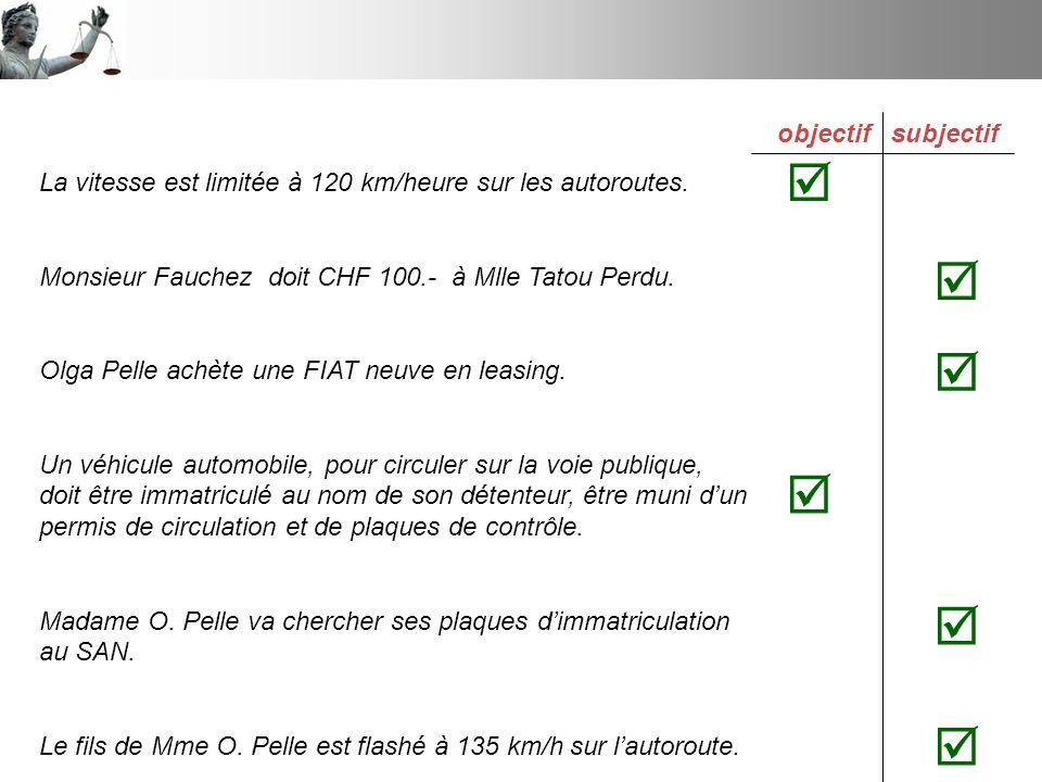 La vitesse est limitée à 120 km/heure sur les autoroutes. Monsieur Fauchez doit CHF 100.- à Mlle Tatou Perdu. Olga Pelle achète une FIAT neuve en leas