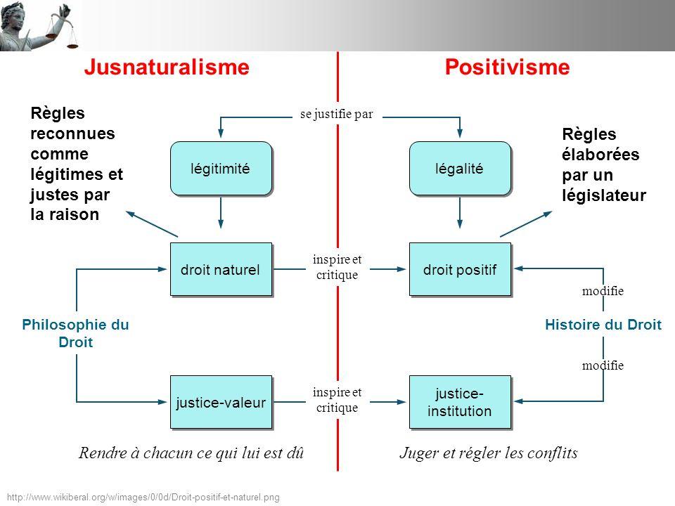 http://www.wikiberal.org/w/images/0/0d/Droit-positif-et-naturel.png droit naturel droit positif JusnaturalismePositivisme Règles élaborées par un légi