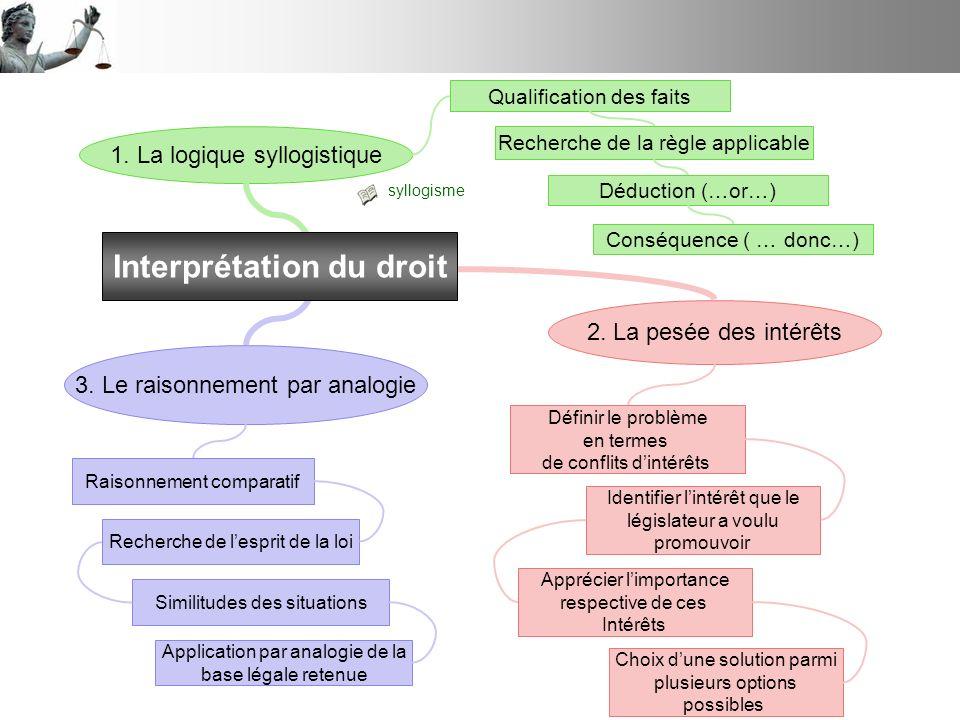 1. La logique syllogistique 2. La pesée des intérêts 3. Le raisonnement par analogie Interprétation du droit Qualification des faits Recherche de la r
