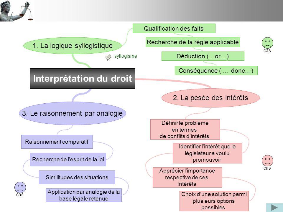 1. La logique syllogistique 2. La pesée des intérêts 3. Le raisonnement par analogie Qualification des faits Recherche de la règle applicable Déductio