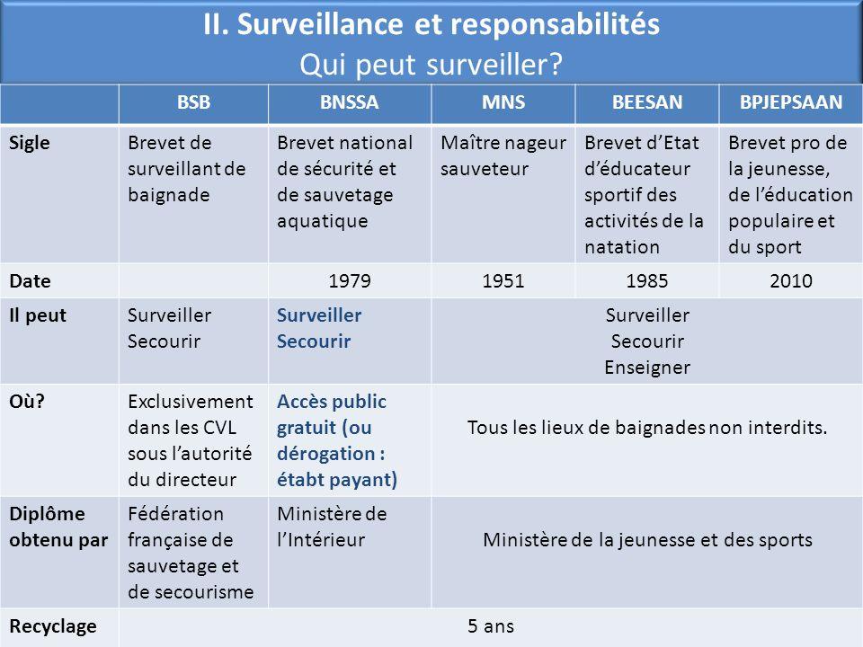 II. Surveillance et responsabilités Qui peut surveiller? BSBBNSSAMNSBEESANBPJEPSAAN SigleBrevet de surveillant de baignade Brevet national de sécurité