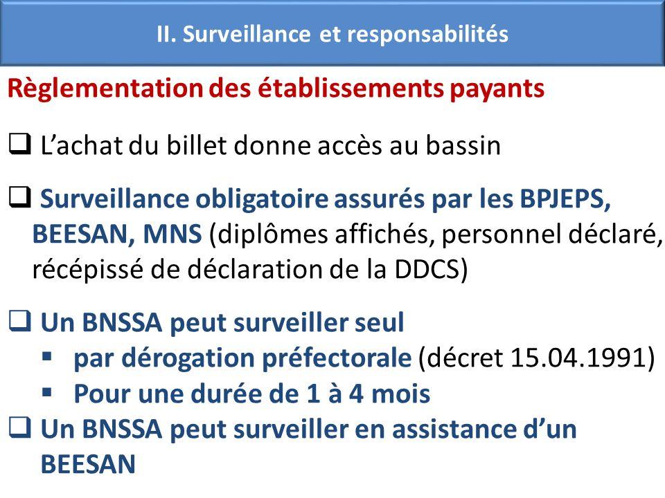 Règlementation des établissements payants Lachat du billet donne accès au bassin Surveillance obligatoire assurés par les BPJEPS, BEESAN, MNS (diplômes affichés, personnel déclaré, récépissé de déclaration de la DDCS) Un BNSSA peut surveiller seul par dérogation préfectorale (décret 15.04.1991) Pour une durée de 1 à 4 mois Un BNSSA peut surveiller en assistance dun BEESAN II.