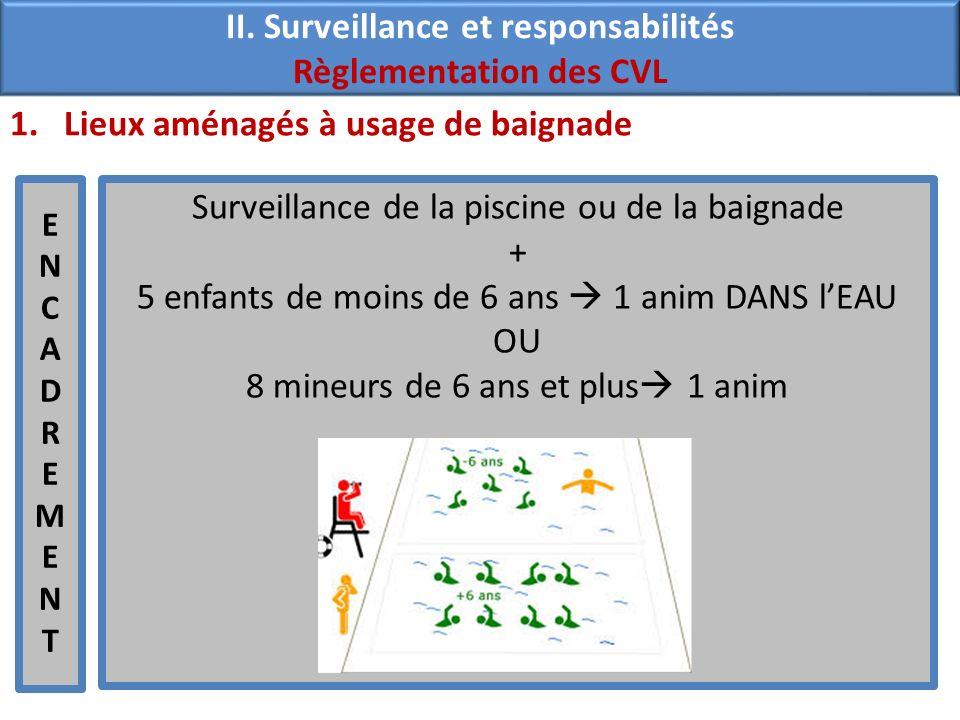 1.Lieux aménagés à usage de baignade ENCADREMENTENCADREMENT Surveillance de la piscine ou de la baignade + 5 enfants de moins de 6 ans 1 anim DANS lEA