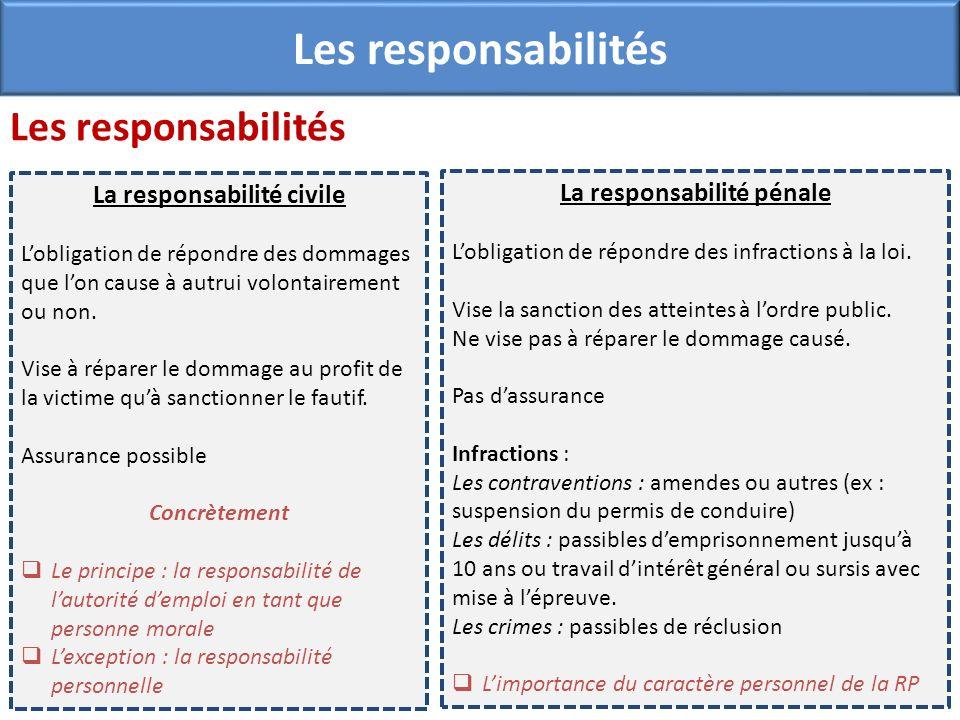 Les responsabilités La responsabilité civile Lobligation de répondre des dommages que lon cause à autrui volontairement ou non. Vise à réparer le domm