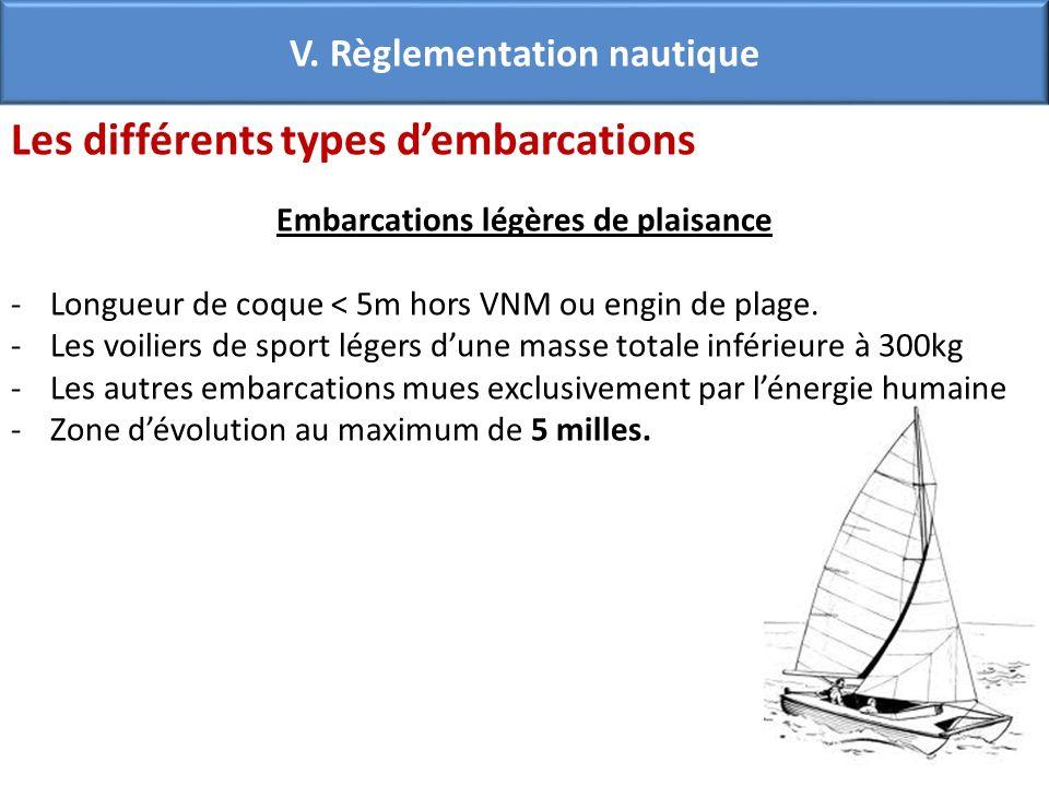 Les différents types dembarcations Embarcations légères de plaisance -Longueur de coque < 5m hors VNM ou engin de plage. -Les voiliers de sport légers
