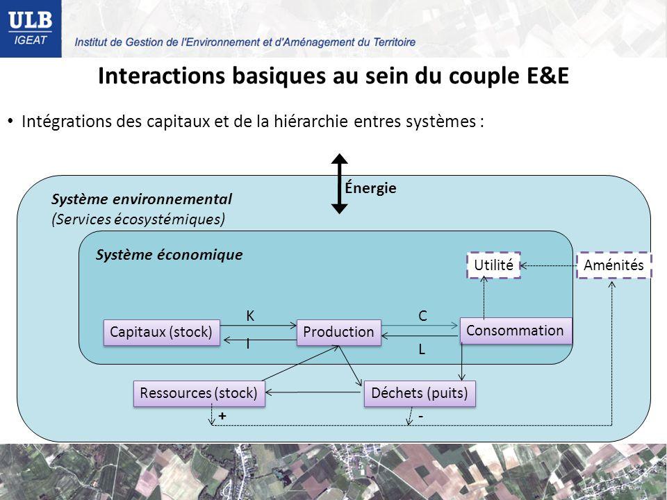 Capitaux (stock) Production Consommation Utilité Déchets (puits) Ressources (stock) Aménités +- Système économique Système environnemental (Services écosystémiques) Énergie K I C L Interactions basiques au sein du couple E&E Intégrations des capitaux et de la hiérarchie entres systèmes :
