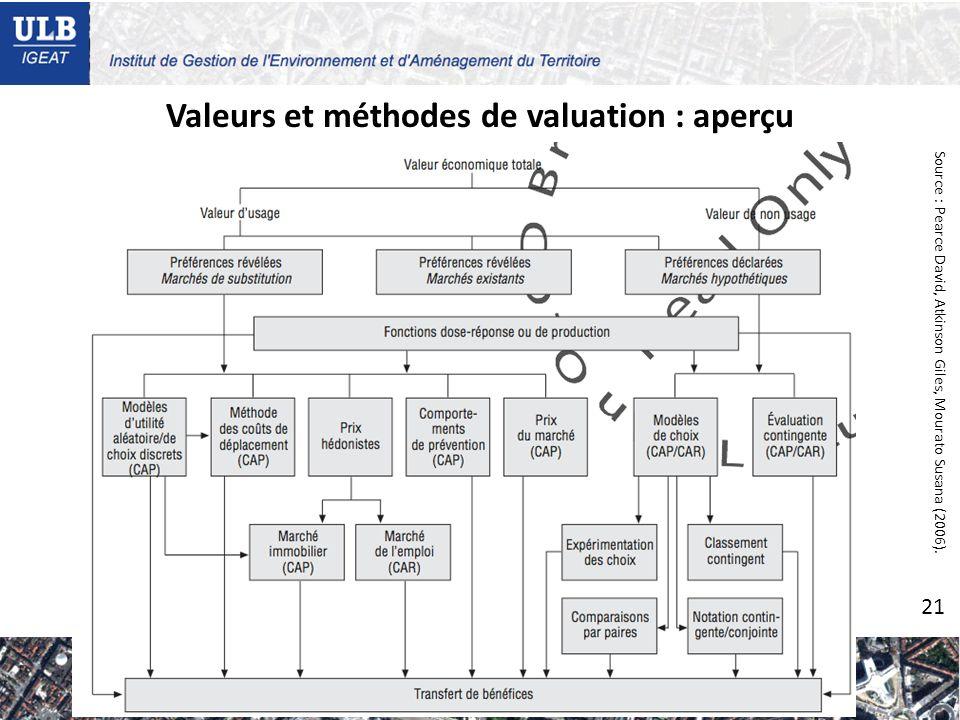 Valeurs et méthodes de valuation : aperçu Source : Pearce David, Atkinson Giles, Mourato Susana (2006).